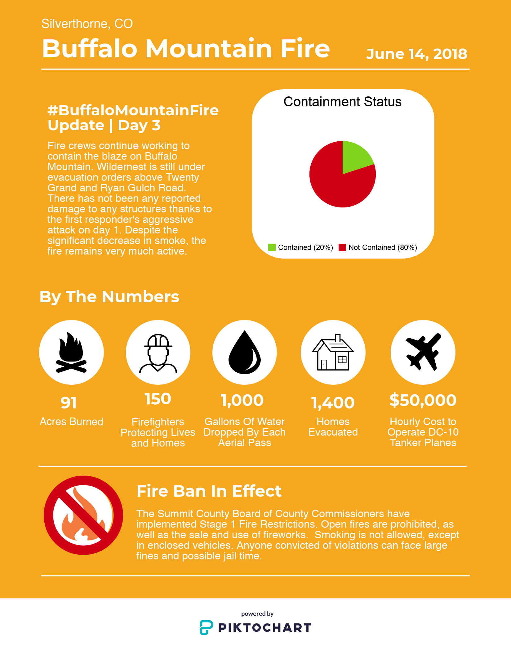 Infographic BuffaloMtnFire